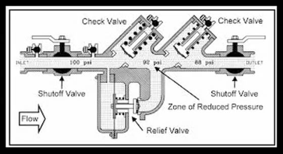 Backflow Prevention - TriState Water Works